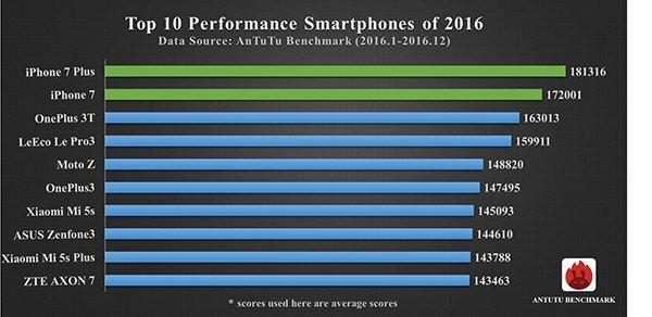 Два айфона возглавили рейтинг AnTuTu