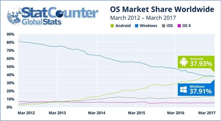 Android обогнал Windows среди пользователей интернета