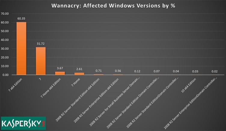 Почти все жертвы Wanna Cry пользовались Windows 7